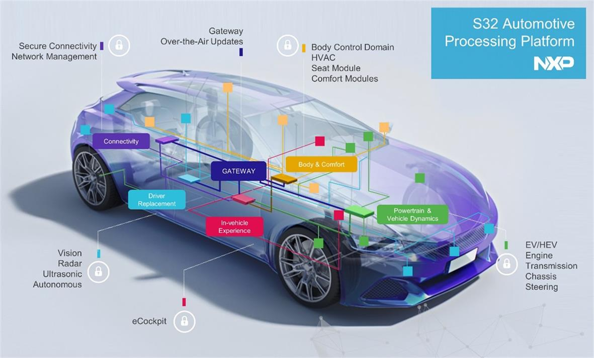 NXP introduces a new generation of MCU for automotive-SemiMedia