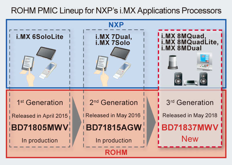 ROHM introduces the NXP