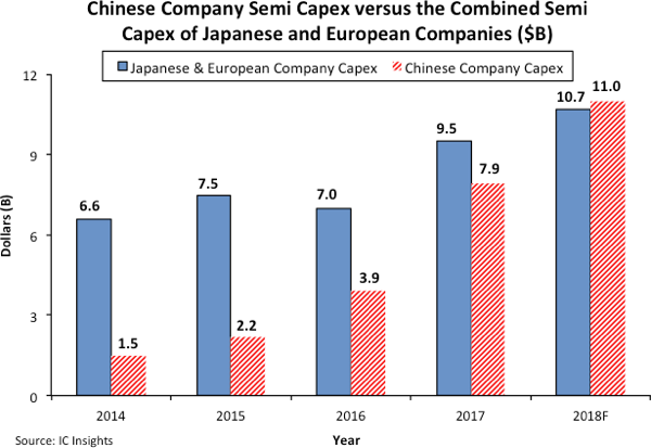 China's semiconductor spending accounted for 10.6% of the world's total-SemiMedia