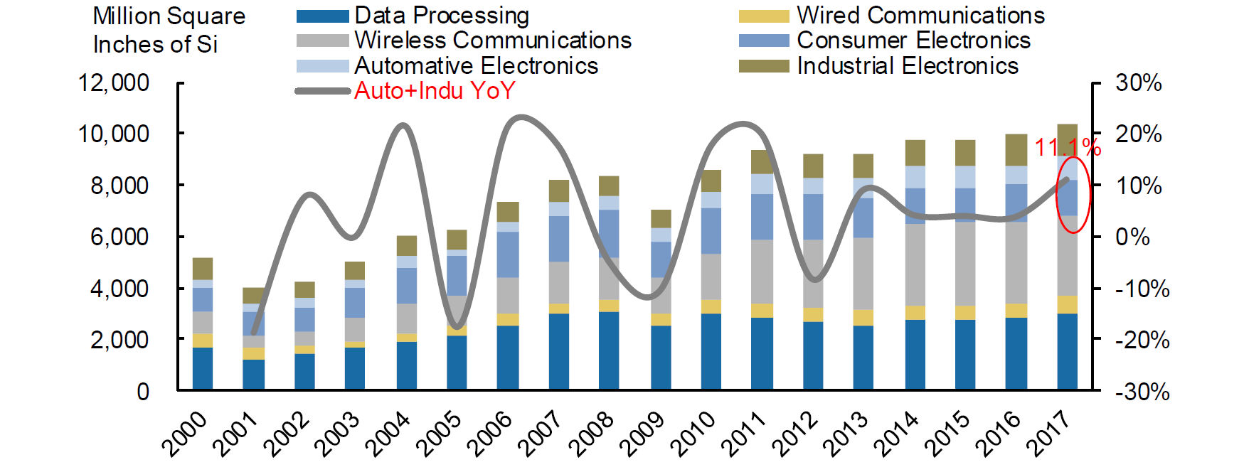 Analyze the key factors and prospects of electronic components shortage from the perspective of wafer industry-SemiMedia