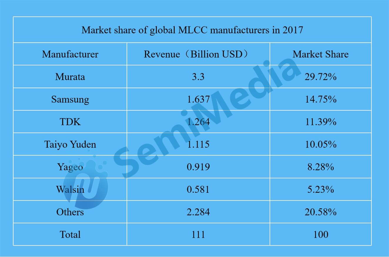 Global MLCC output will remain stable until the second half of 2019-SemiMedia
