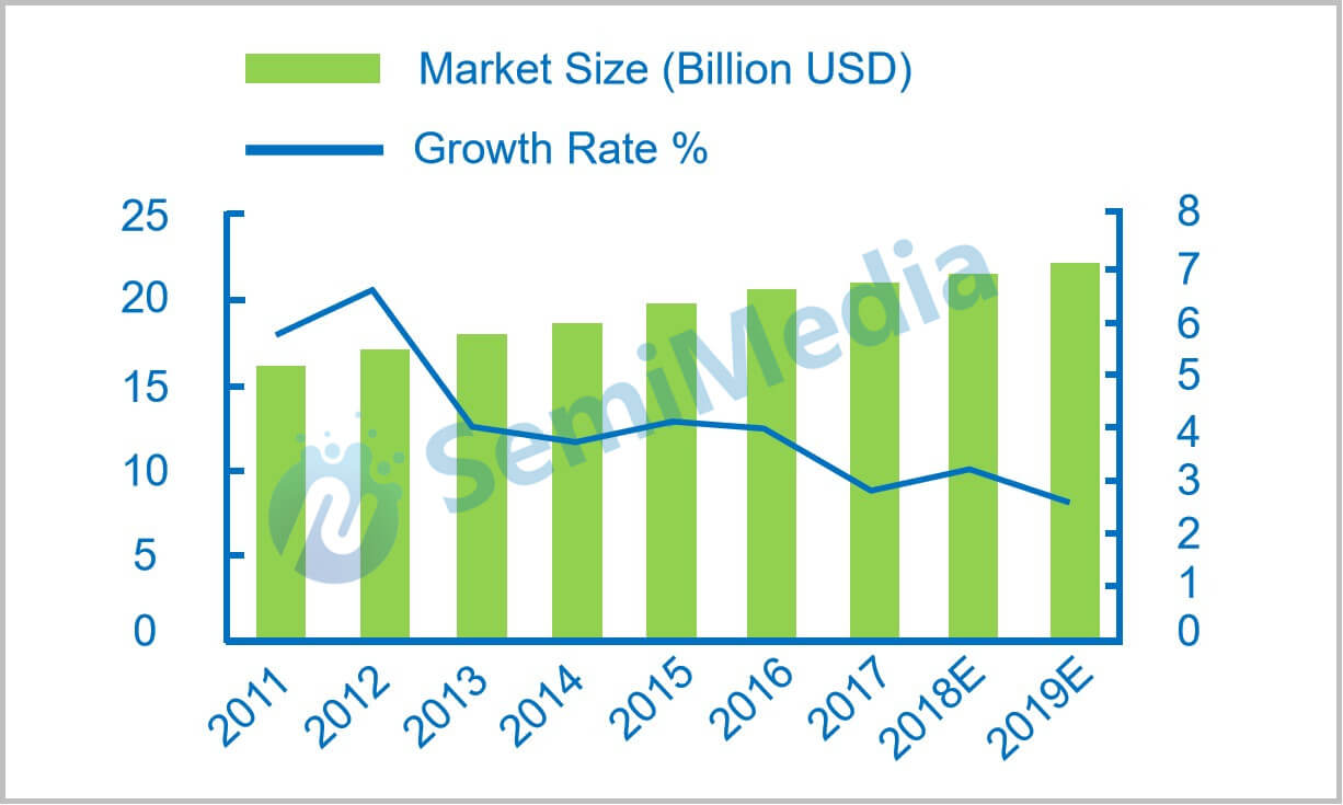 What is affecting the passive components market trend?-SemiMedia
