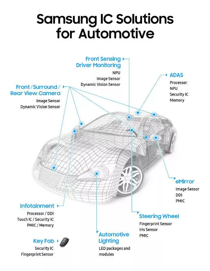 Samsung announces car product sub-brands, which may affect market share of NXP and ON Semiconductor-SemiMedia