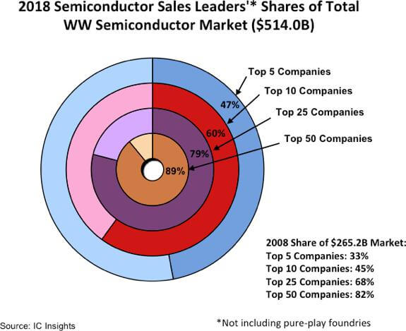 The market share of semiconductor top suppliers has increased year by year-SemiMedia