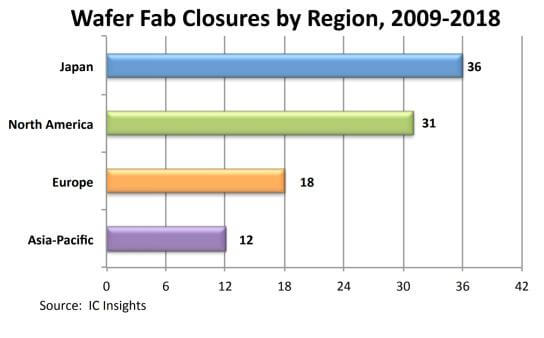 97 wafer fabs closed in the past 10 years-SemiMedia