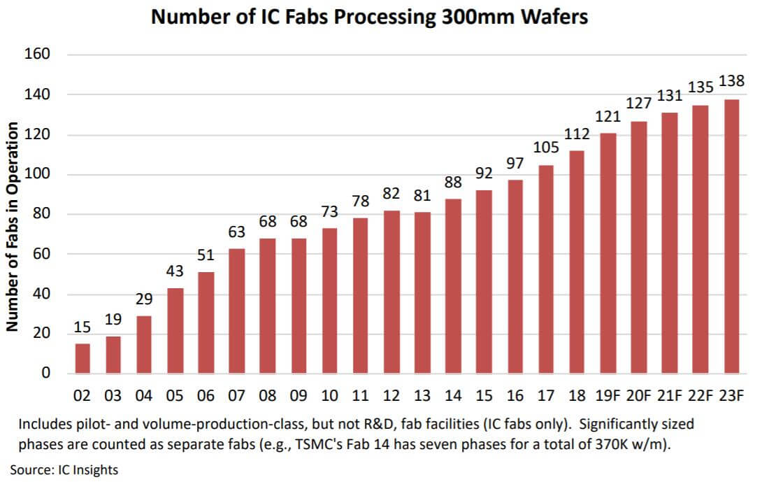 IC Insights: 9 new 12-inch wafer fabs will be opened this year, 5 from China-SemiMedia