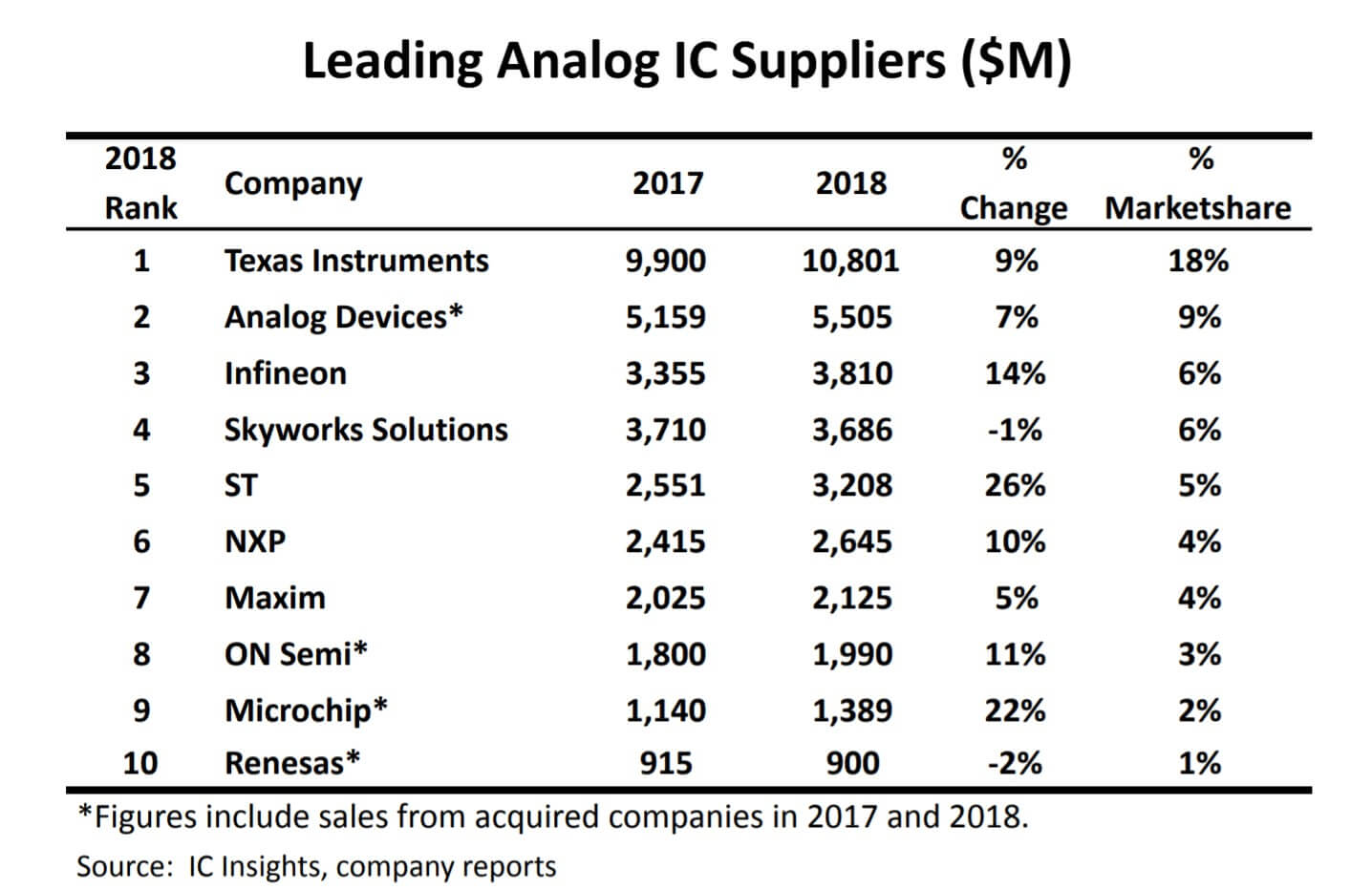 Top 10 analog IC suppliers in 2018-SemiMedia