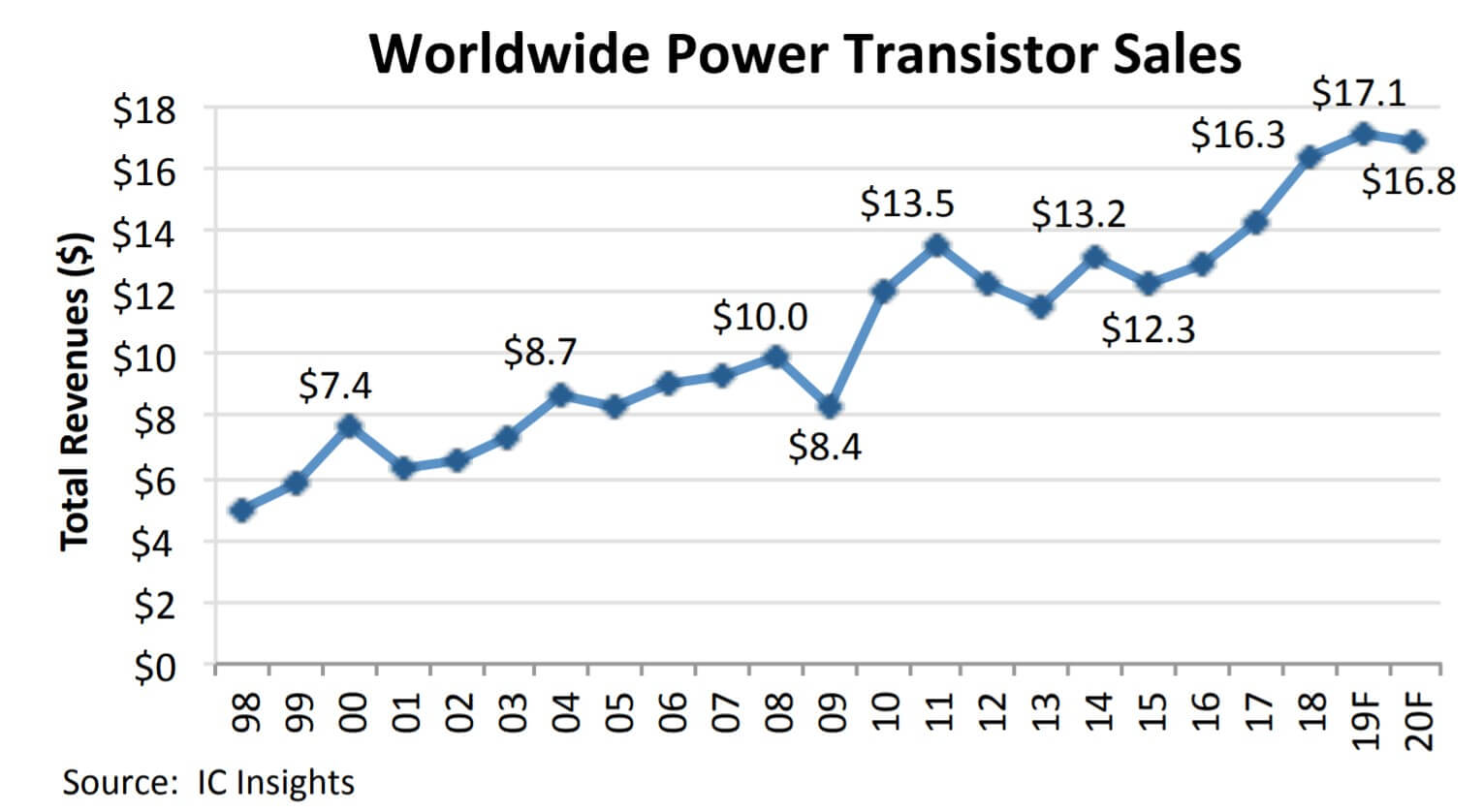 2018 global power transistor sales hit a new high-SemiMedia