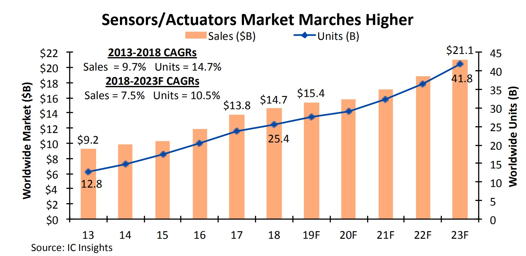 IC Insights: Sensor and actuator markets are gradually cooling-SemiMedia