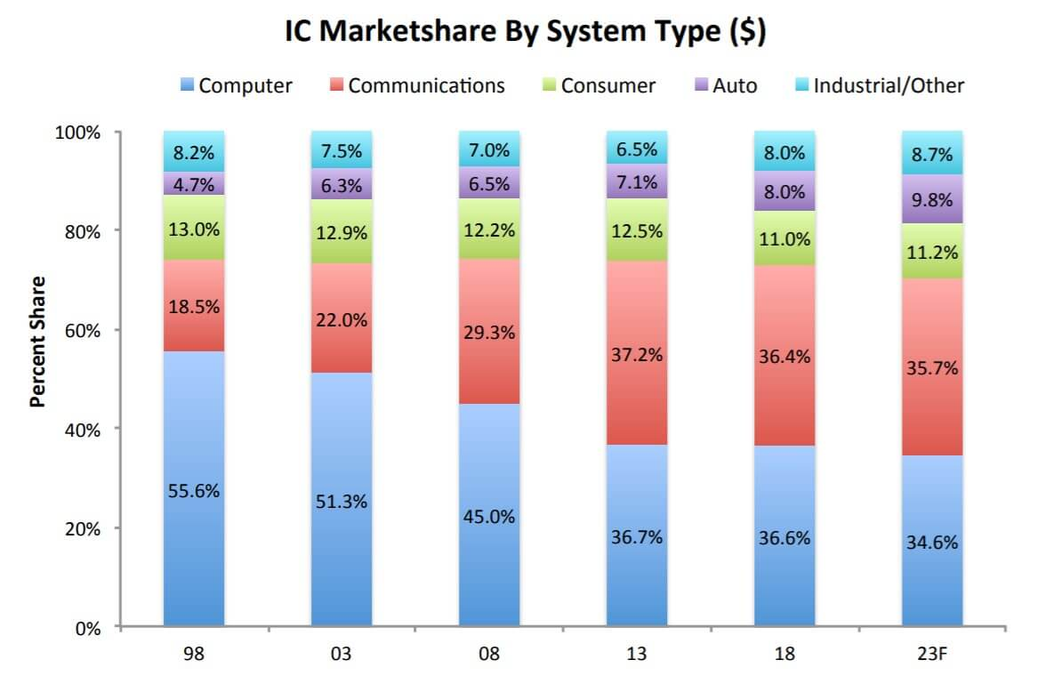 Communication may replace the computer to become the largest IC market-SemiMedia