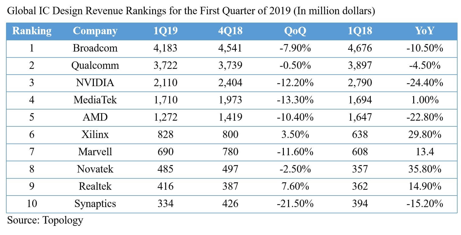 Broadcom ranks first in the global IC design company in the first quarter of 2019-SemiMedia