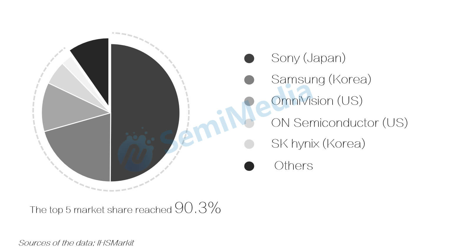 Sony accounts for 50.1% of the global CMOS sensor market share-SemiMedia