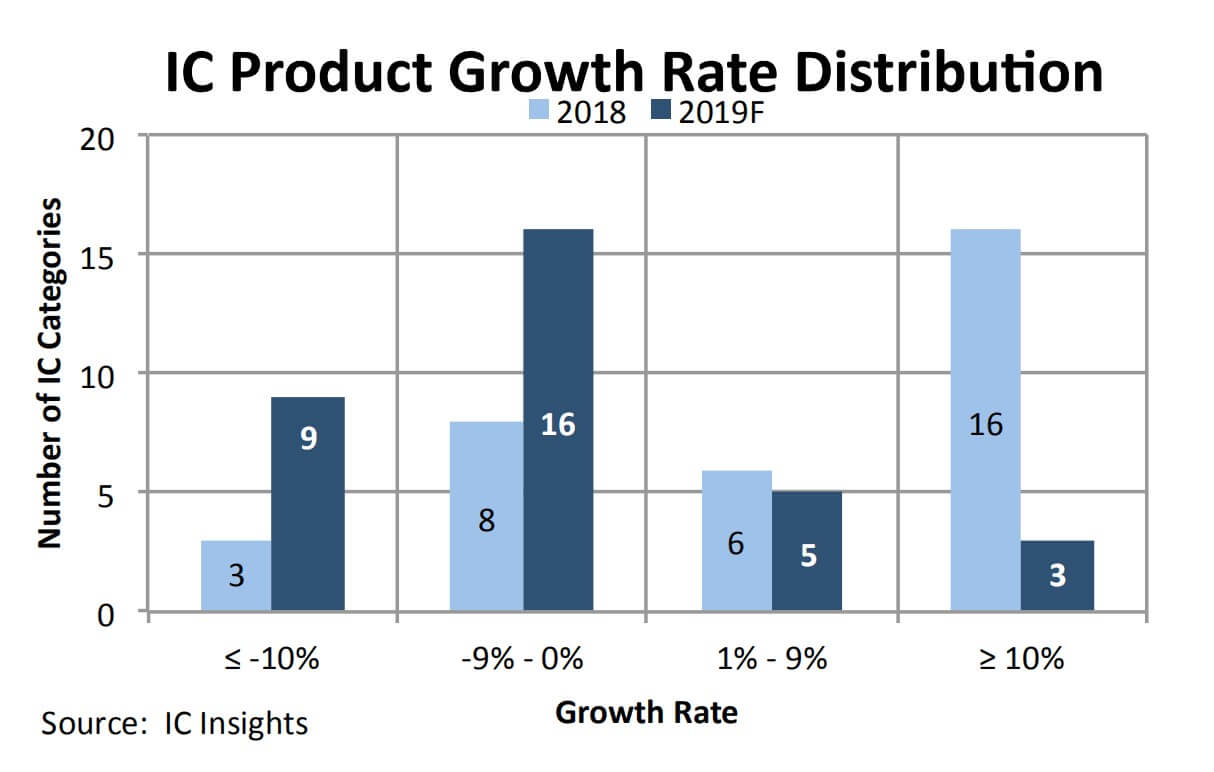 IC Insights: IC product sales will fall sharply in 2019-SemiMedia