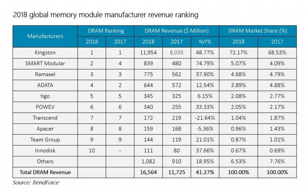 Kingston ranks first in global memory module sales for two consecutive years-SemiMedia