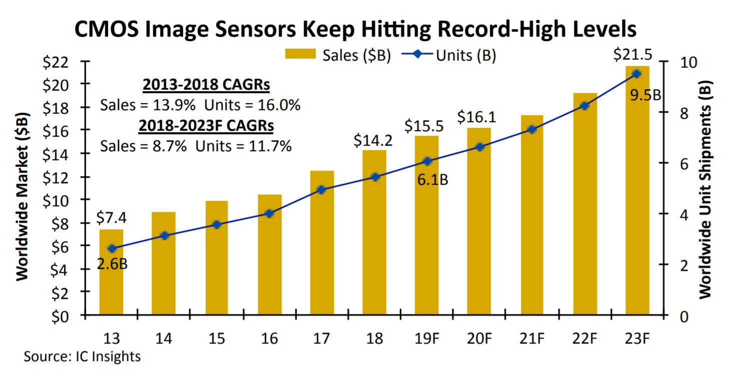 Global CMOS sensor sales will continue to rise until 2023-SemiMedia