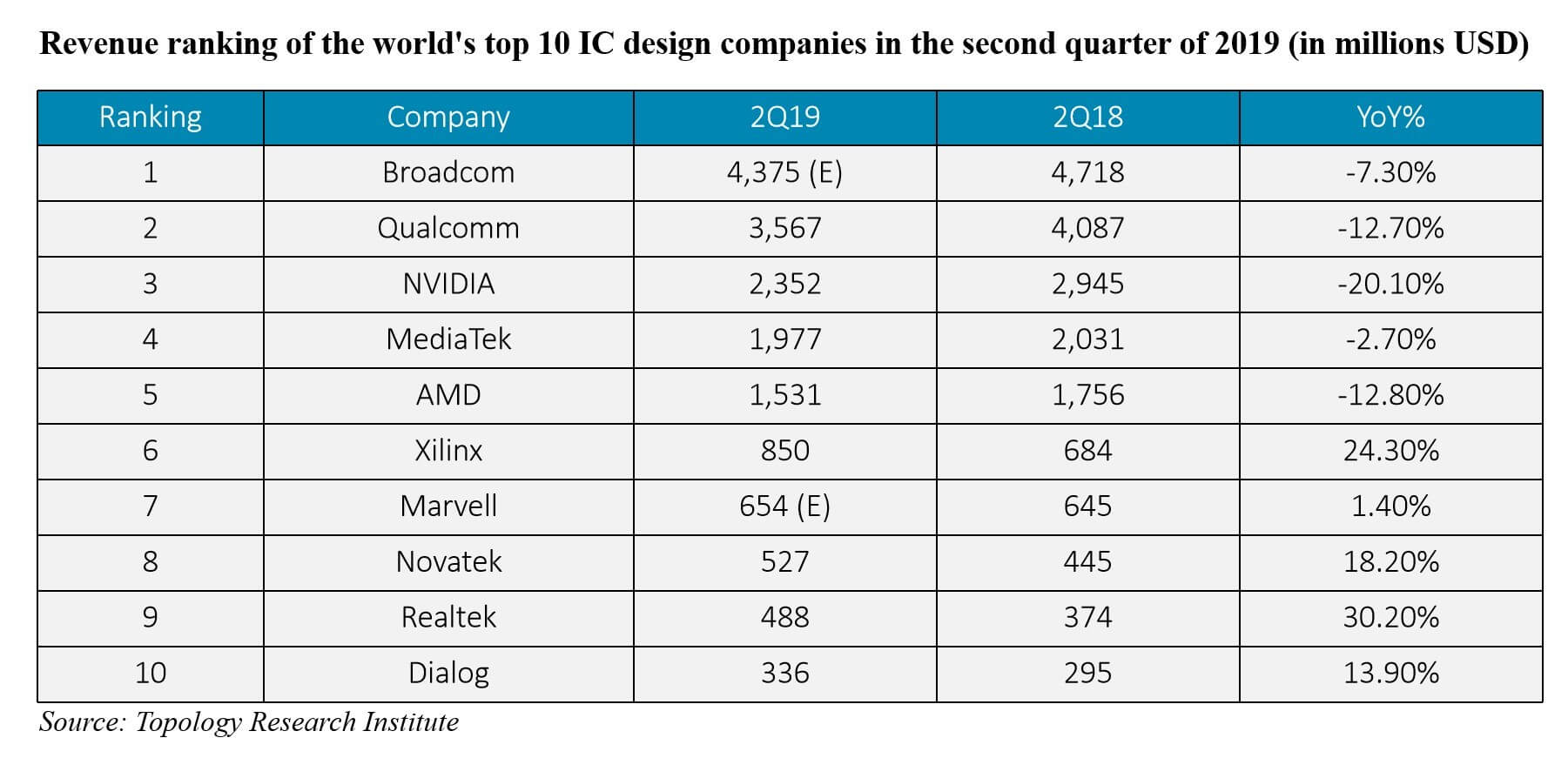 Topology Research releases global IC design company revenue rankings-SemiMedia