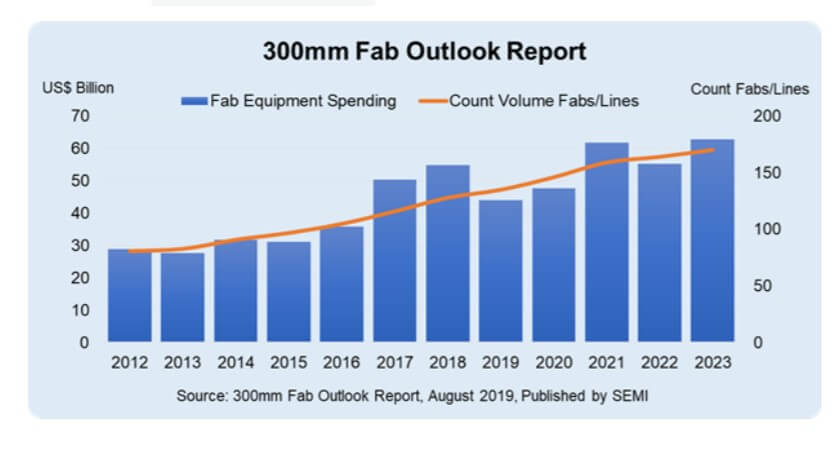 SEMI: 300mm fab equipment spending will show strong growth in the next 5 years-SemiMedia