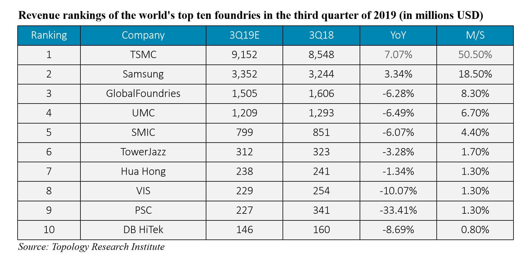 TSMC takes half of the global market share of foundry business-SemiMedia