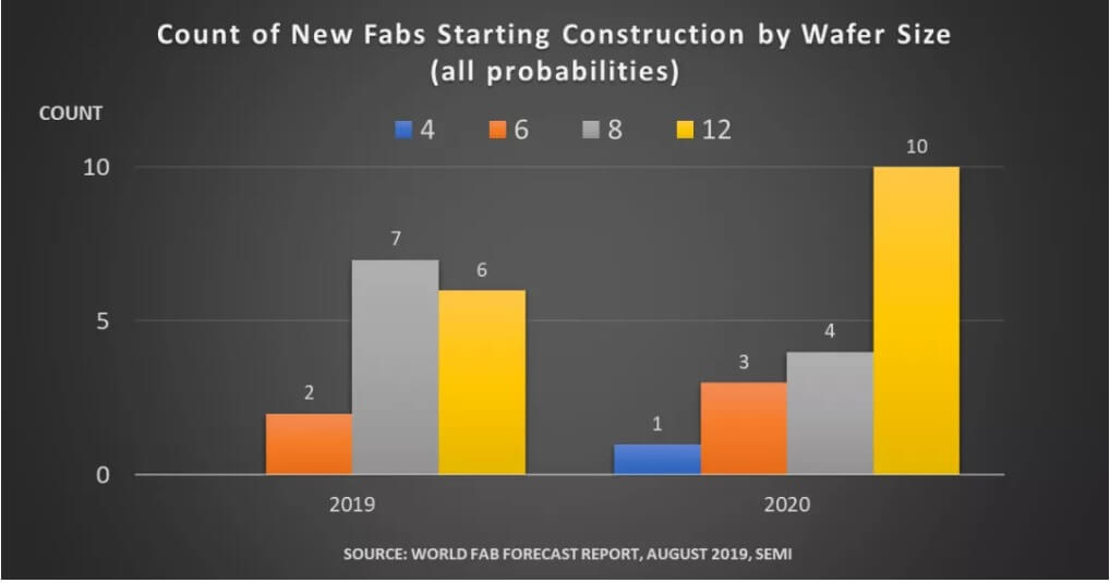 SEMI: Fab projects with a total investment of nearly US$50 billion will start construction in 2020-SemiMedia