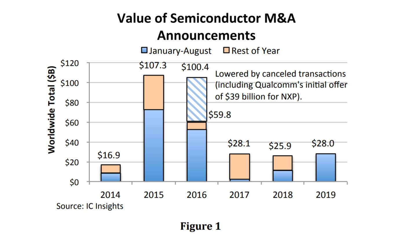 2019 will be the third largest semiconductor acquisition year-SemiMedia