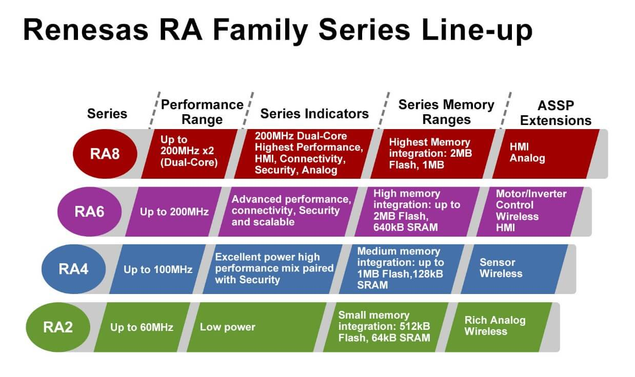 Renesas introduces RA series 32-Bit Arm Cortex-M microcontrollers with superior performance and advanced decurity for smart IoT applications-SemiMedia