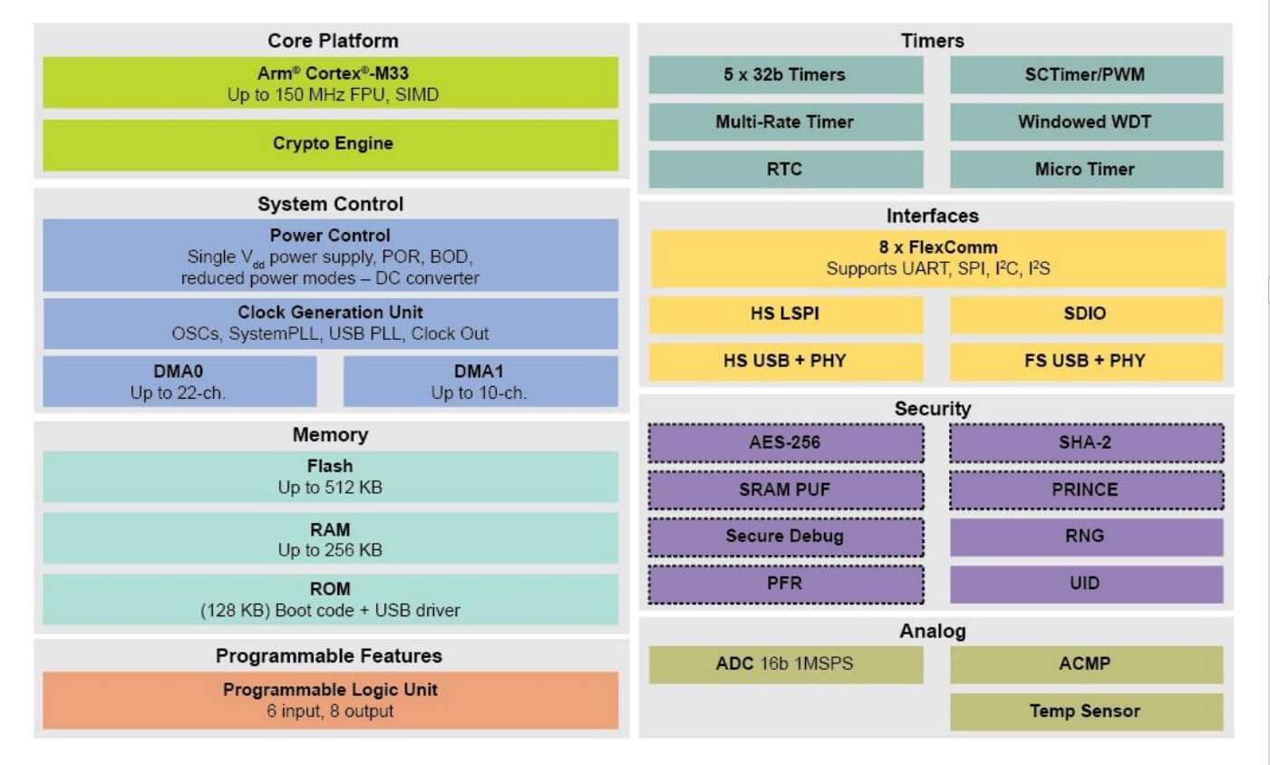 NXP introduces new products in the LPC5500 MCU series-SemiMedia