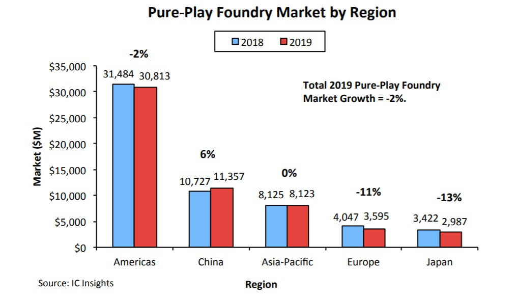 IC Insights: Mainland China is the only growth area for global pure wafer foundry in 2019-SemiMedia